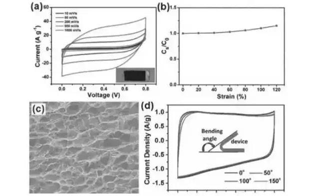 4种常用锂电池导电剂材料对比分析